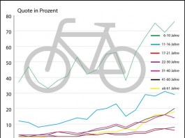 76 Prozent der sechs- bis zehn-jährigen Kinder tragen einen Helm beim Fahrradfahren (Foto: BASt)