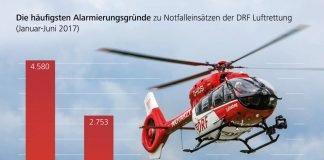 Herzinfarkt, Verkehrsunfall, Schlaganfall: Benötigt ein Mensch schnellstmöglich medizinische Hilfe, kommt häufig ein rot-weißer Hubschrauber zum Einsatz. 18.494-mal wurde die DRF Luftrettung im ersten Halbjahr 2017 in Deutschland alarmiert. (Quelle: DRF Luftrettung)
