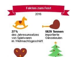 Fakten zum Fest 2016 (Quelle: DESTATIS)