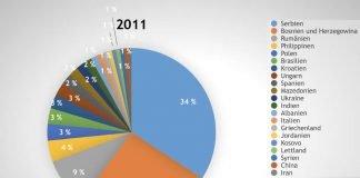 Grafik B: Anträge auf Anerkennung von Abschlüssen im Pflegebereich nach Herkunftsländern (2017) (Quelle: RP Darmstadt)
