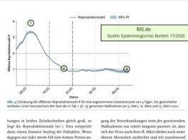 Quelle: RKI - Epidemiologisches Bulletin 17/2020