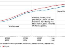 Lebenserwartung bei Geburt in Jahren (Quelle: DESTATIS, 2020)