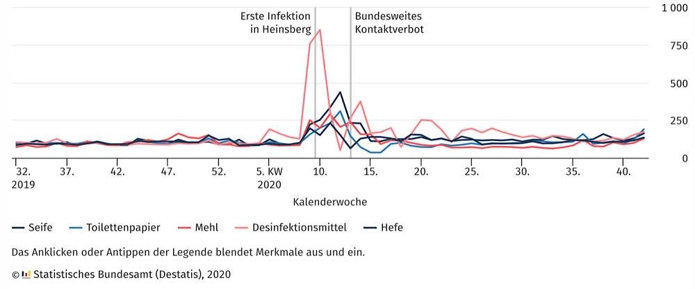 Absatz von ausgewählten Verbrauchsgütern Durchschnitt von 32. KW 2019 bis 5. KW 2020 = 100 (Quelle: DESTATIS)