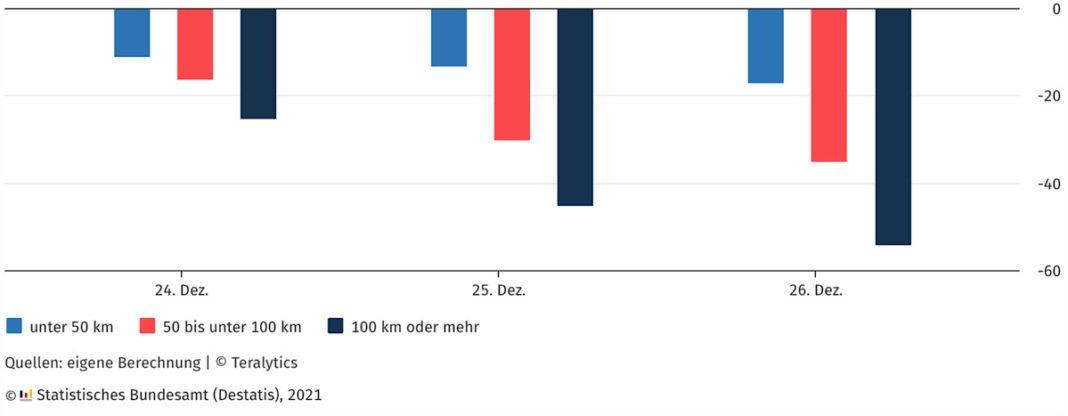 Mobilitätsveränderungen an Weihnachtstagen 2020 nach Reisedistanz gegenüber Vorjahr in % (Quelle: DESTATIS)