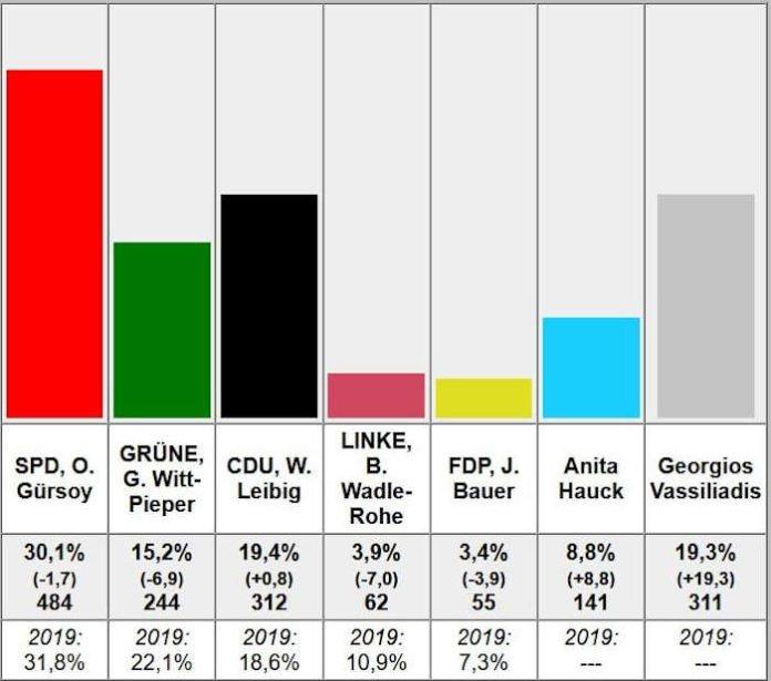 Vorläufiges Ergebnis Ortsvorsteher Nördl. Innenstadt 2021 (Quelle: Stadt Ludwigshafen)