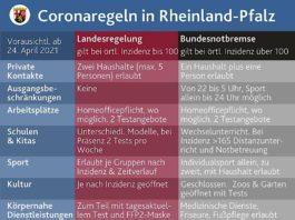 Landes- und Bundesregelungen (Foto: Staatskanzlei Rheinland-Pfalz)