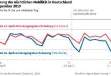 Veränderung der nächtlichen Mobilität in Deutschland