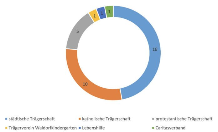 Trägerschaften der Neustadter Tagesbetreuungseinrichtungen (Stand: 16.03.2021) (Quelle: Stadtverwaltung Neustadt)