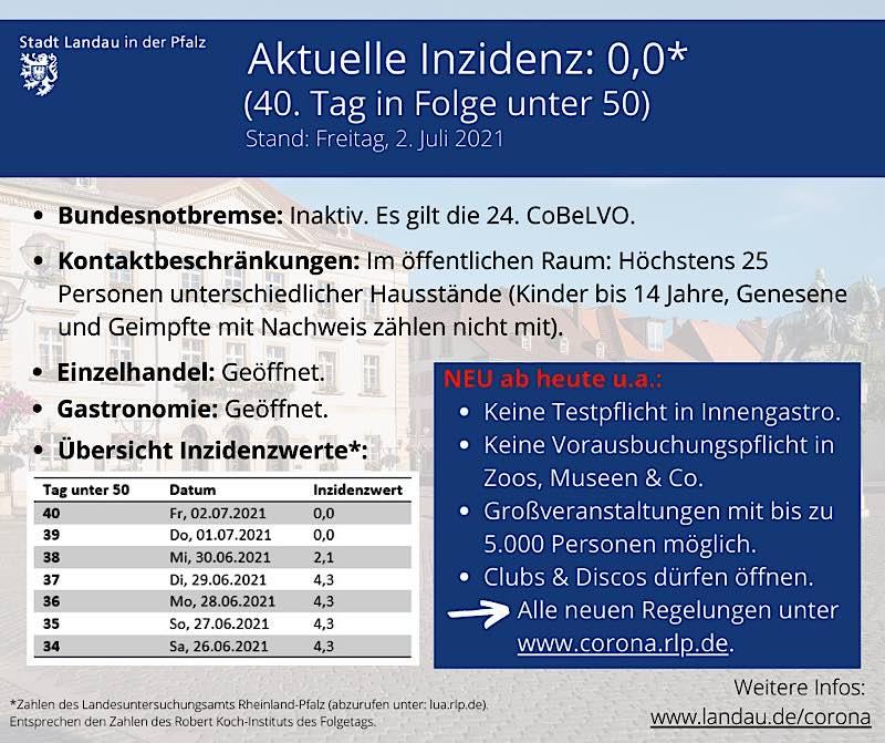 Die Kurz-Übersicht der aktuell geltenden Regeln in Landau. (Quelle: Stadt Landau)