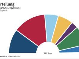 Sitzverteilung Bundestagswahl 2021 (Quelle: Bundeswahlleiter)
